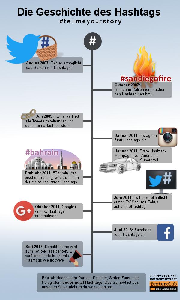 Infografik Hashtag Geschichte