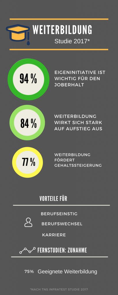 Infografik Fortbildung & Weiterbildung
