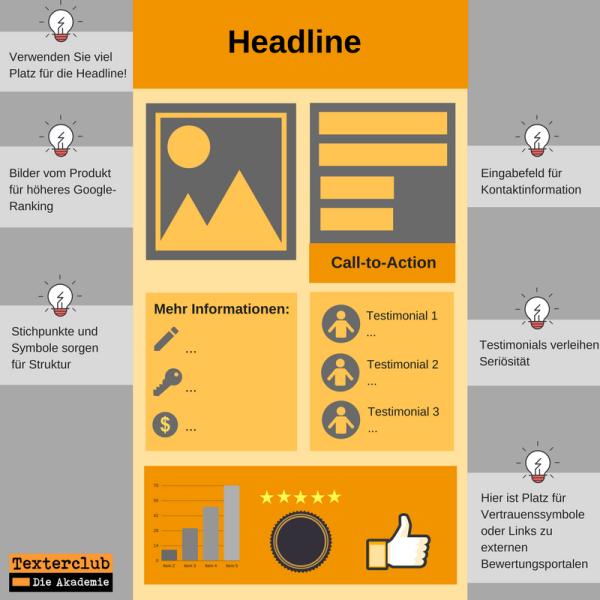 Infografik: Texte für Landingpages