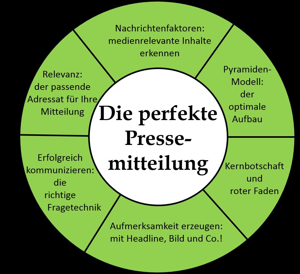 Workshop Perfekte Pressemitteilung. Text und Versand ...