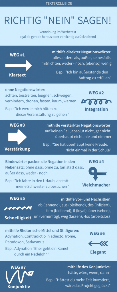 "Infografik: Wie Texter ""Nein"" sagen"